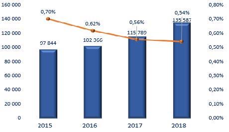 ASAN - Prémios do mercado segurador crescem 17%